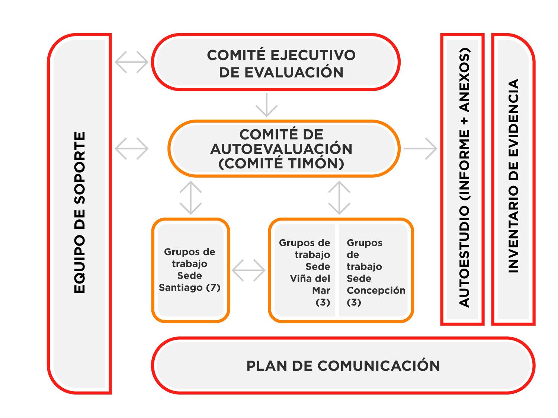 Esquema proceso de acreditación internacional UNAB